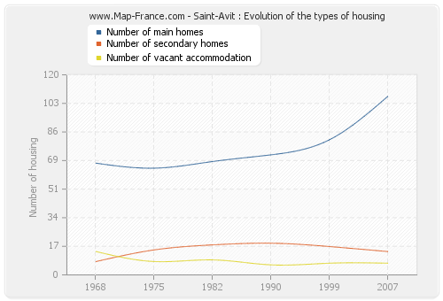 Saint-Avit : Evolution of the types of housing