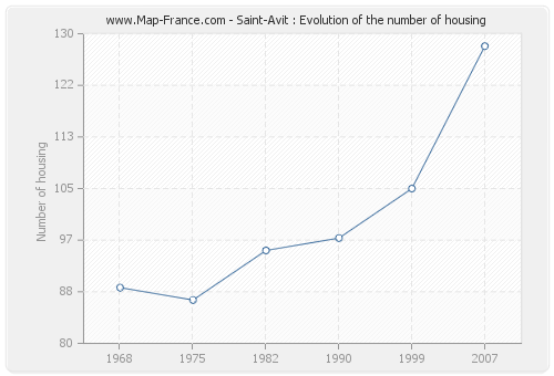Saint-Avit : Evolution of the number of housing