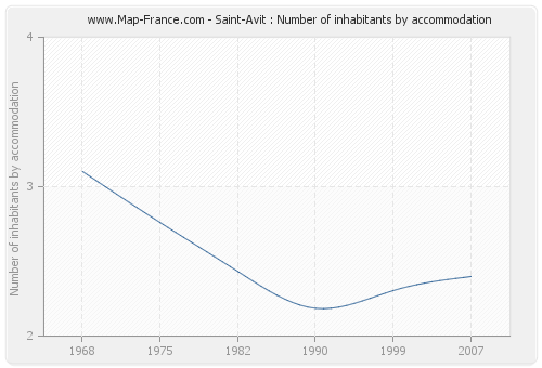Saint-Avit : Number of inhabitants by accommodation