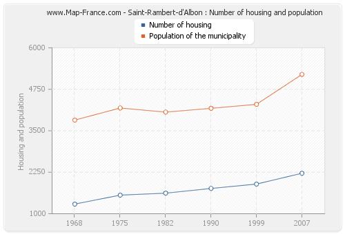 Saint-Rambert-d'Albon : Number of housing and population