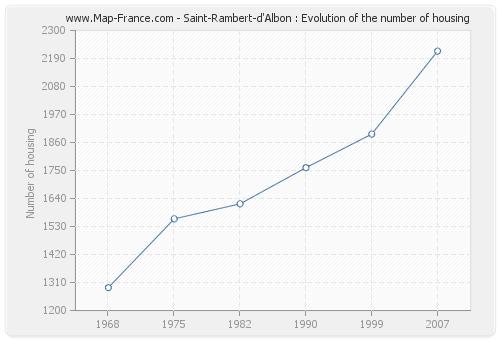 Saint-Rambert-d'Albon : Evolution of the number of housing