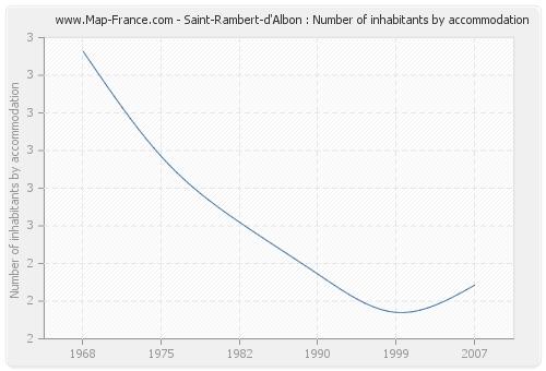 Saint-Rambert-d'Albon : Number of inhabitants by accommodation