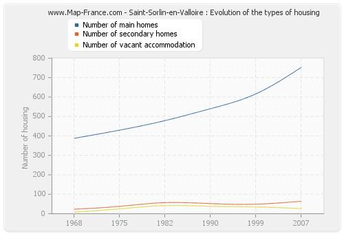 Saint-Sorlin-en-Valloire : Evolution of the types of housing