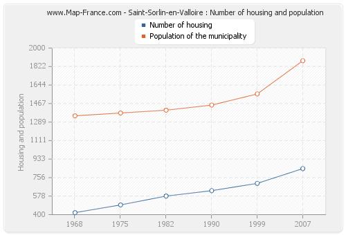 Saint-Sorlin-en-Valloire : Number of housing and population
