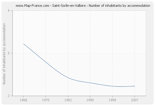 Saint-Sorlin-en-Valloire : Number of inhabitants by accommodation