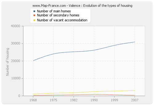 Valence : Evolution of the types of housing