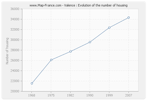 Valence : Evolution of the number of housing