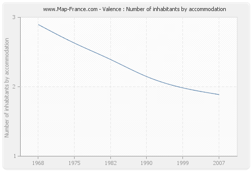 Valence : Number of inhabitants by accommodation