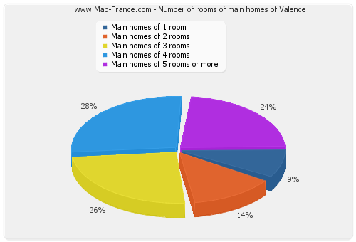 Number of rooms of main homes of Valence