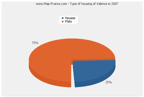 Type of housing of Valence in 2007