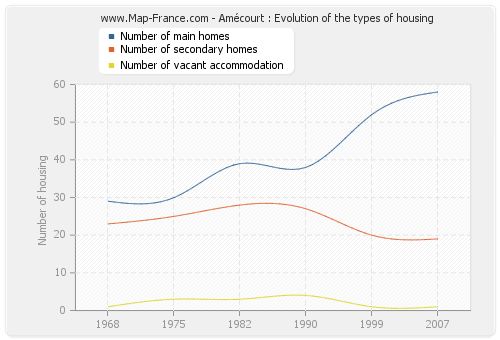 Amécourt : Evolution of the types of housing