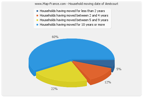 Household moving date of Amécourt