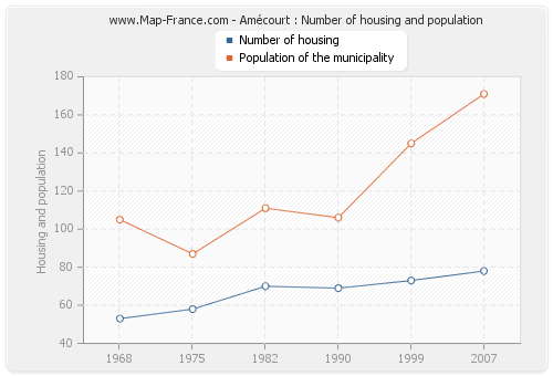 Amécourt : Number of housing and population