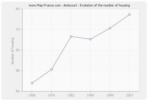 Amécourt : Evolution of the number of housing