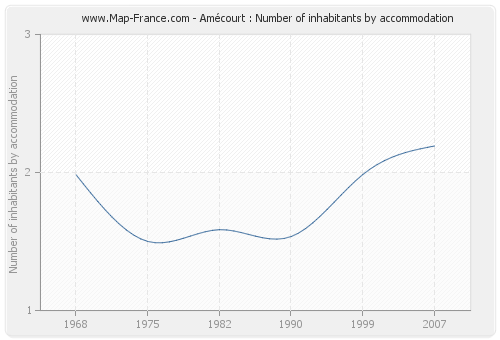 Amécourt : Number of inhabitants by accommodation