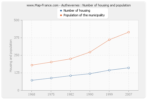 Authevernes : Number of housing and population