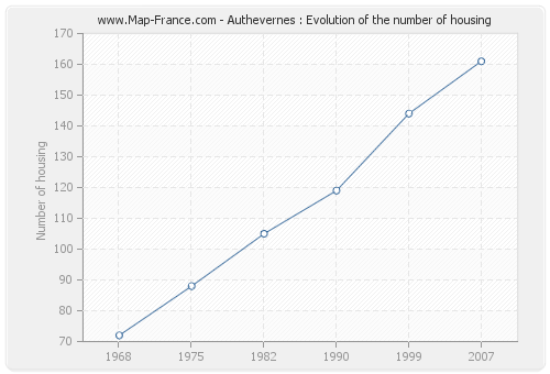 Authevernes : Evolution of the number of housing