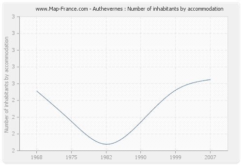 Authevernes : Number of inhabitants by accommodation