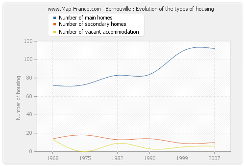 Bernouville : Evolution of the types of housing