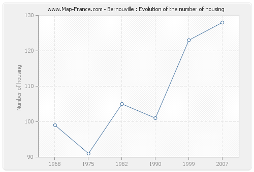 Bernouville : Evolution of the number of housing