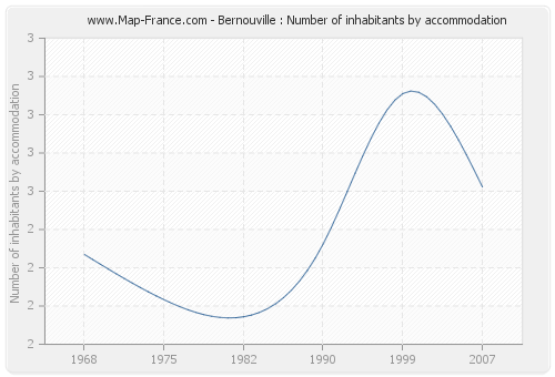 Bernouville : Number of inhabitants by accommodation