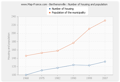 Berthenonville : Number of housing and population