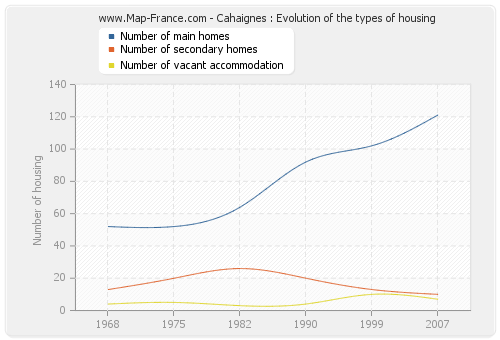Cahaignes : Evolution of the types of housing