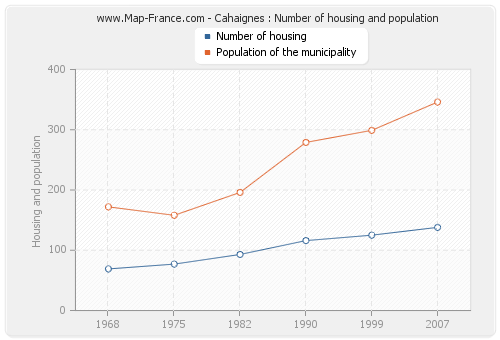 Cahaignes : Number of housing and population