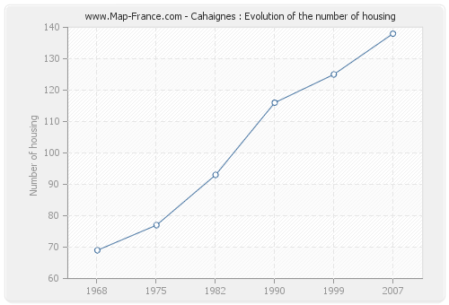 Cahaignes : Evolution of the number of housing