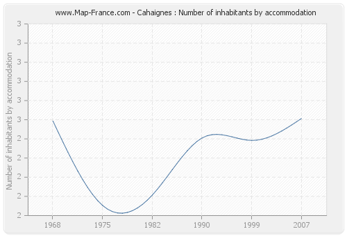 Cahaignes : Number of inhabitants by accommodation
