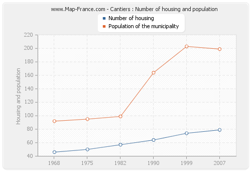 Cantiers : Number of housing and population