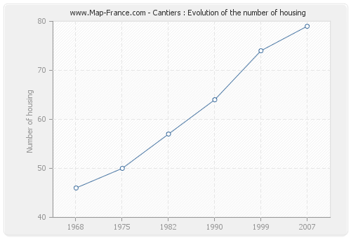 Cantiers : Evolution of the number of housing