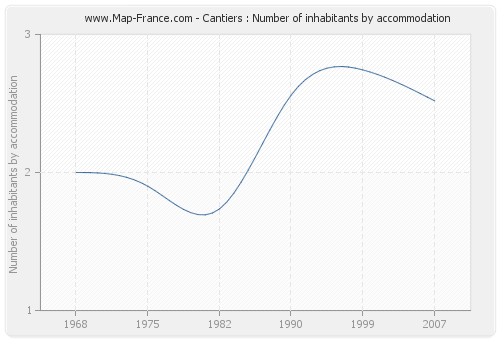 Cantiers : Number of inhabitants by accommodation