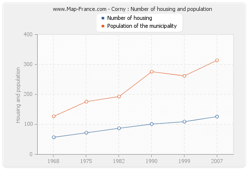Corny : Number of housing and population
