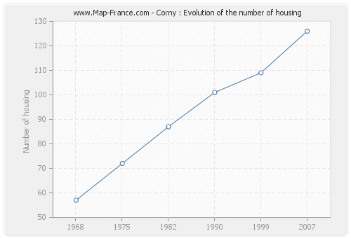 Corny : Evolution of the number of housing