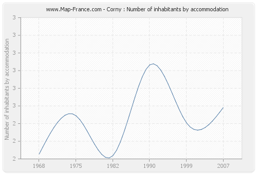 Corny : Number of inhabitants by accommodation
