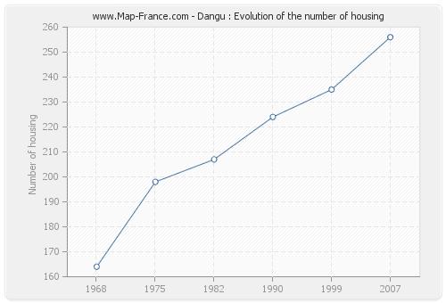 Dangu : Evolution of the number of housing