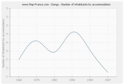 Dangu : Number of inhabitants by accommodation