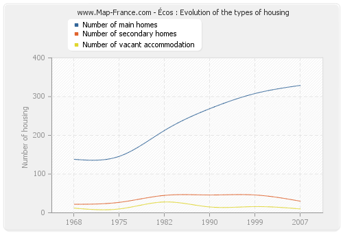 Écos : Evolution of the types of housing