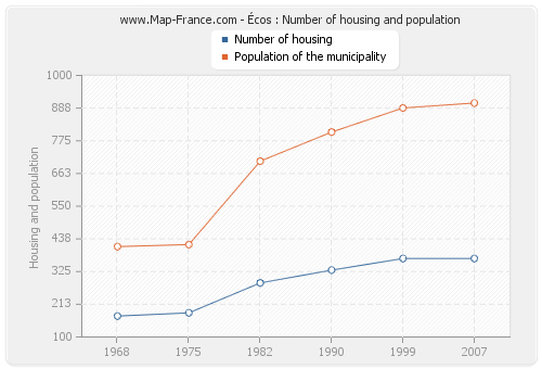 Écos : Number of housing and population
