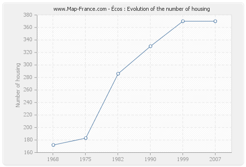 Écos : Evolution of the number of housing