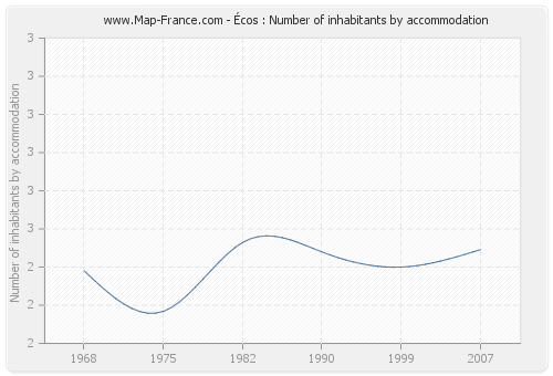 Écos : Number of inhabitants by accommodation
