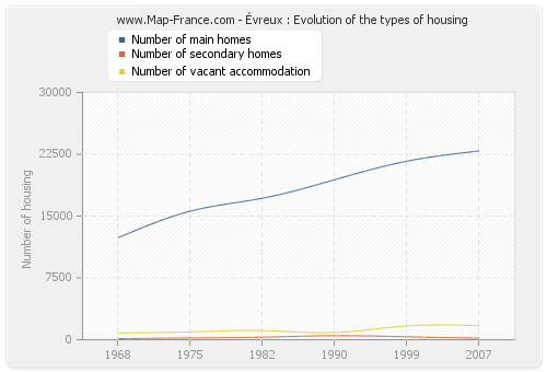 Évreux : Evolution of the types of housing