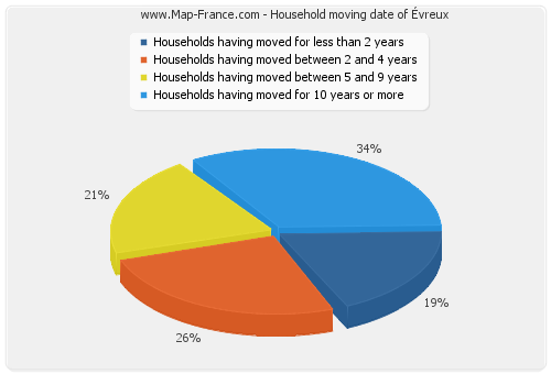 Household moving date of Évreux