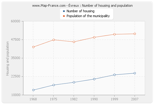 Évreux : Number of housing and population