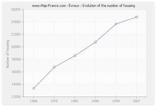 Évreux : Evolution of the number of housing
