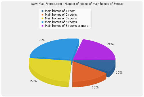 Number of rooms of main homes of Évreux