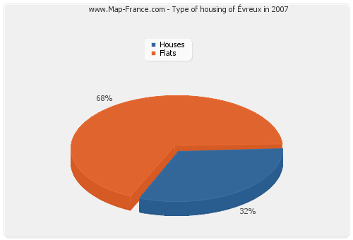 Type of housing of Évreux in 2007