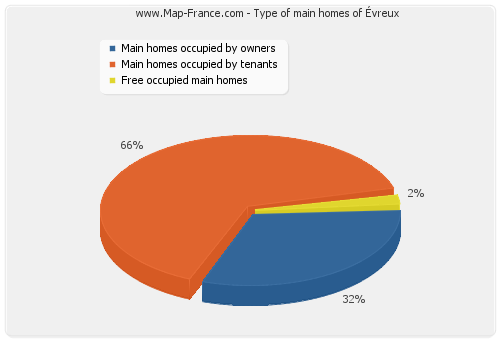 Type of main homes of Évreux
