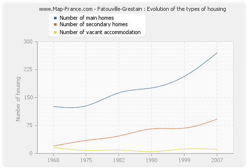 Fatouville-Grestain : Evolution of the types of housing